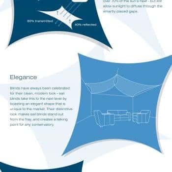 InShade Conservatory Sails vs Conservatory Blinds Infographic